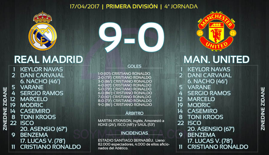 Ficha del partido Real Madrid-Manchester United (9-0)